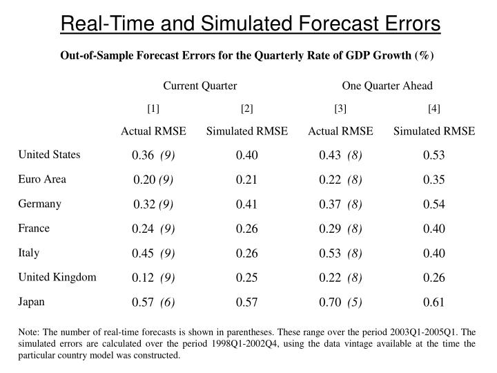 Real-Time and Simulated Forecast Errors