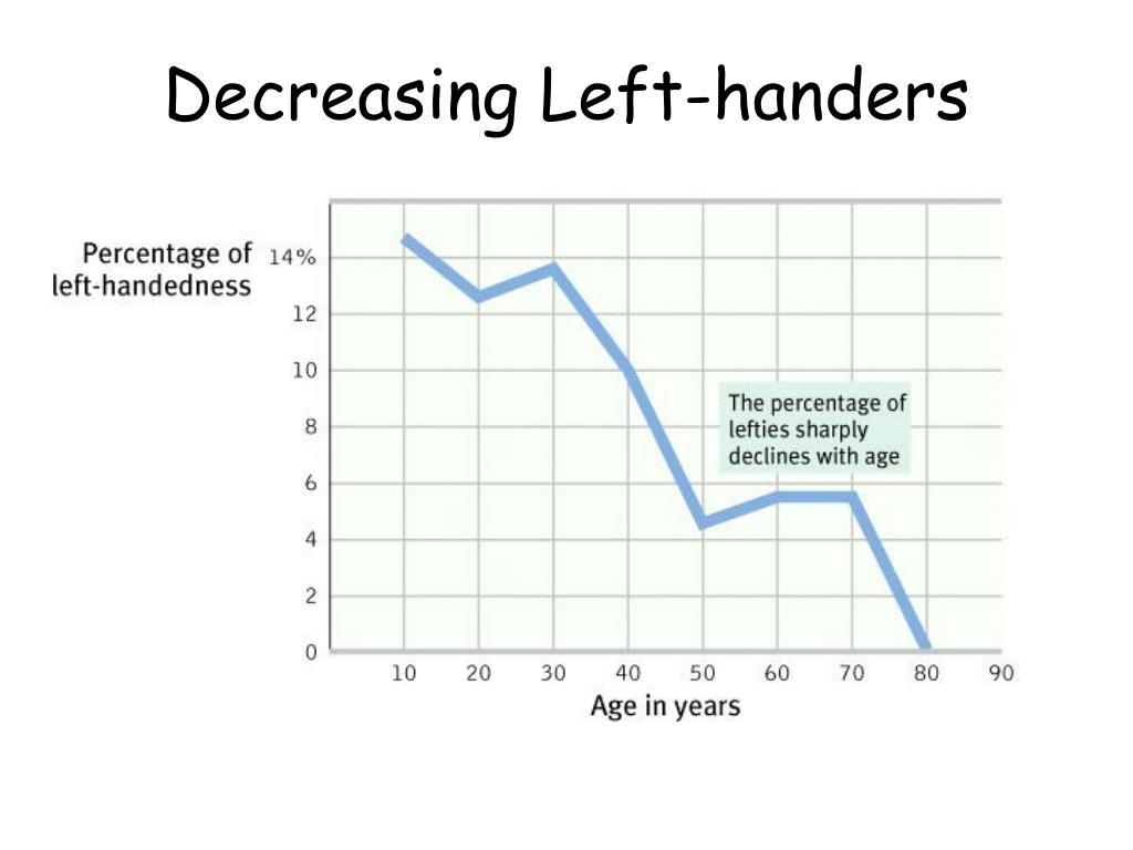 Decreasing Left-handers