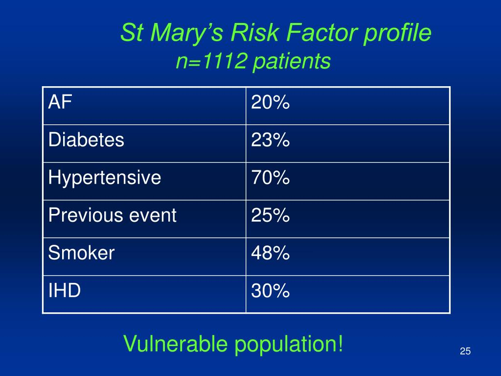 St Mary's Risk Factor profile