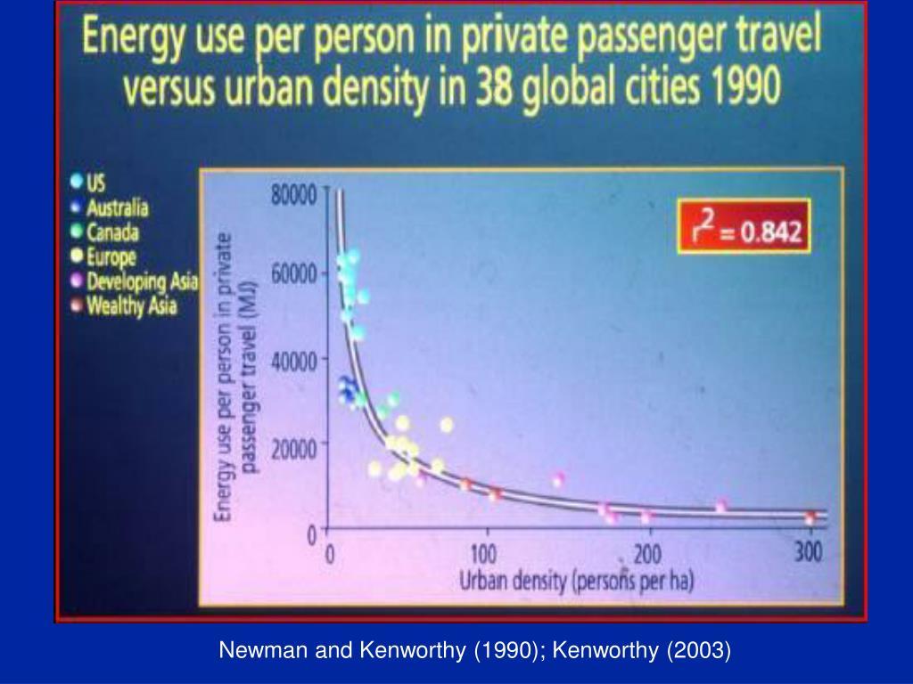 Newman and Kenworthy (1990); Kenworthy (2003)