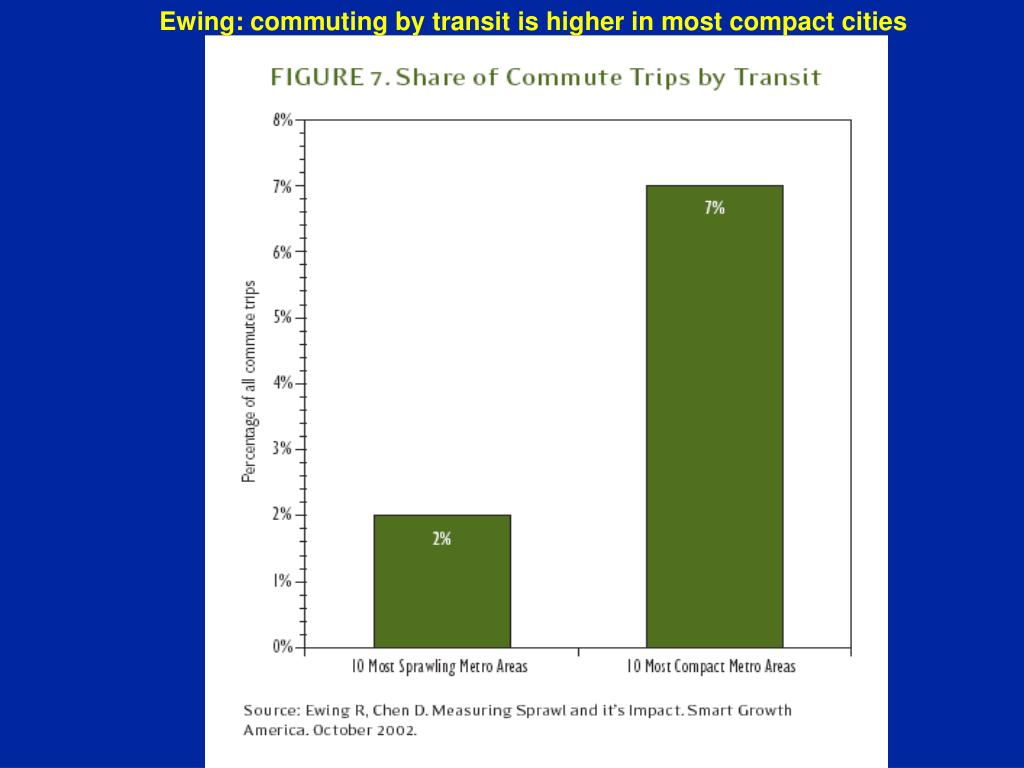Ewing: commuting by transit is higher in most compact cities