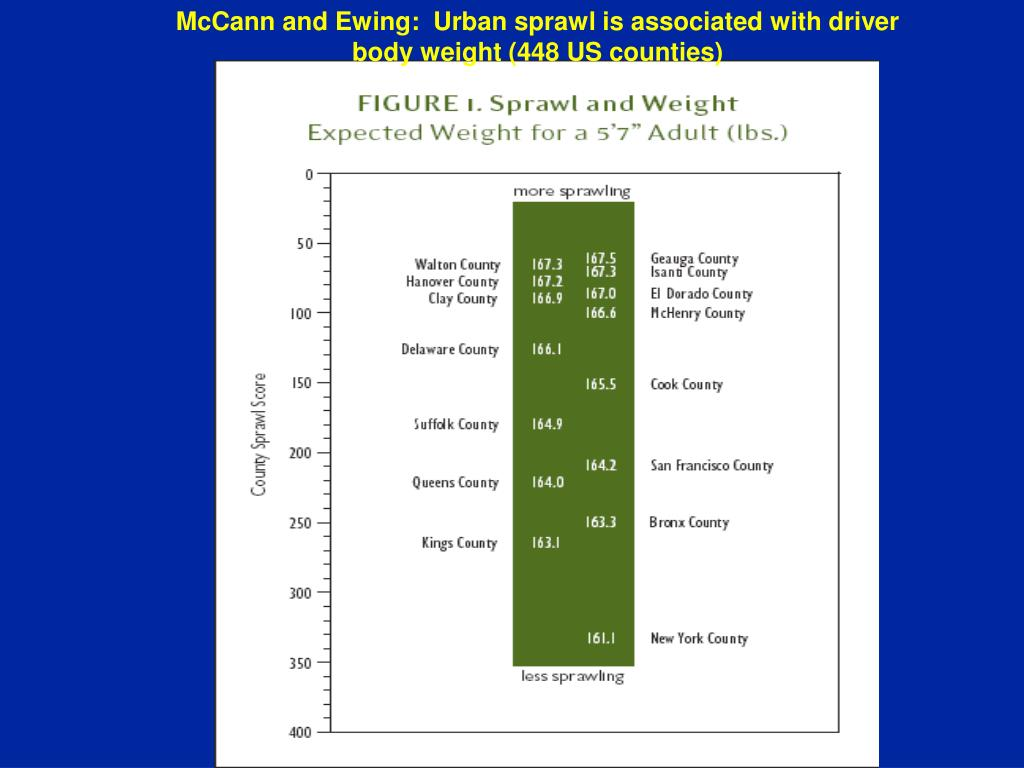 McCann and Ewing:  Urban sprawl is associated with driver body weight (448 US counties)