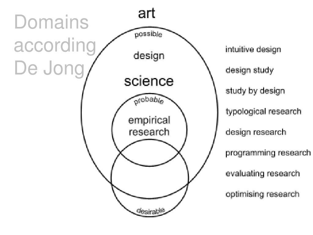 Domains according De Jong