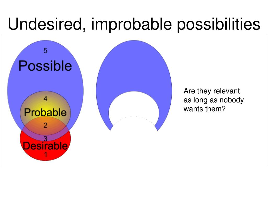 Undesired, improbable possibilities