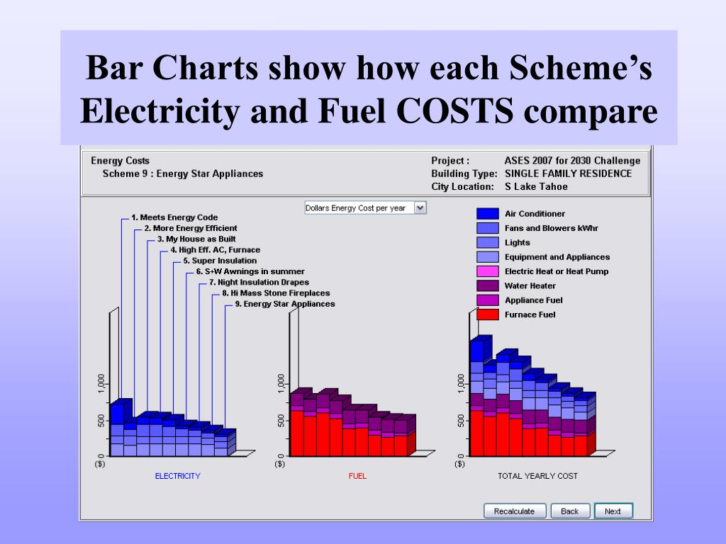 Bar Charts show how each Scheme's Electricity and Fuel COSTS compare
