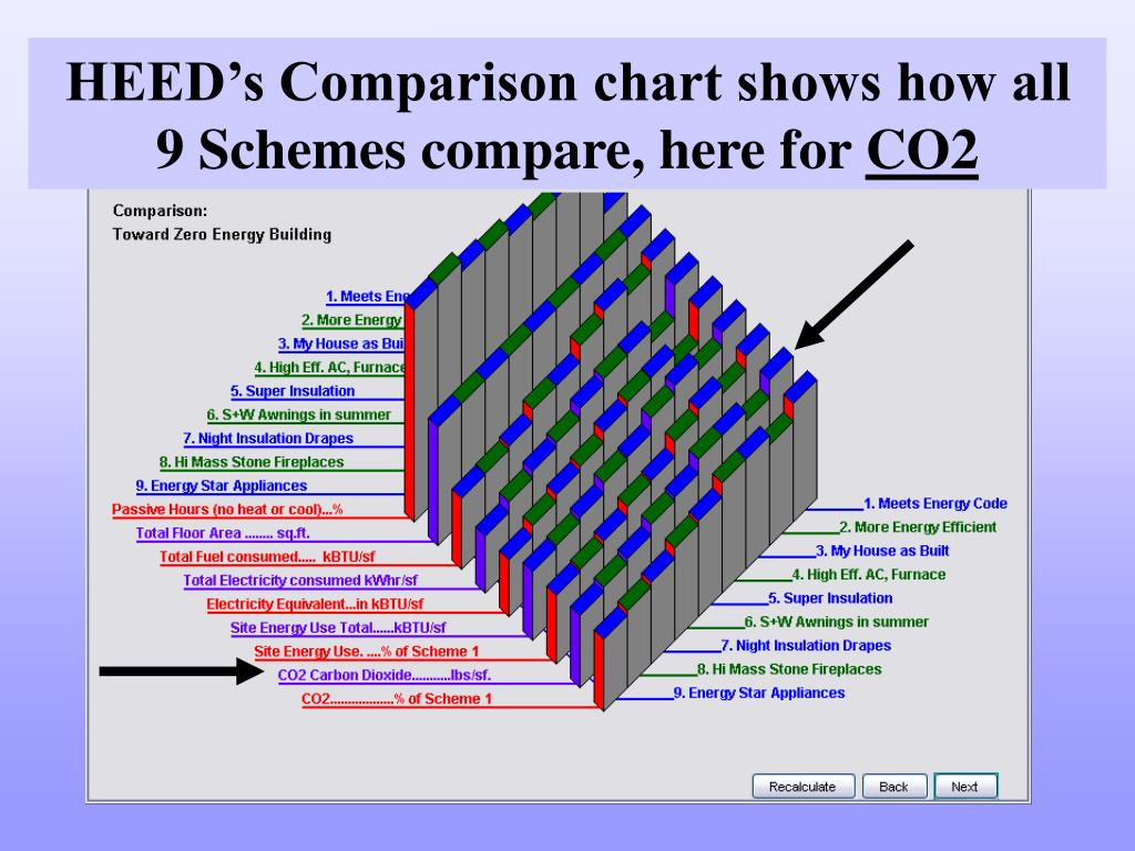 HEED's Comparison chart shows how all