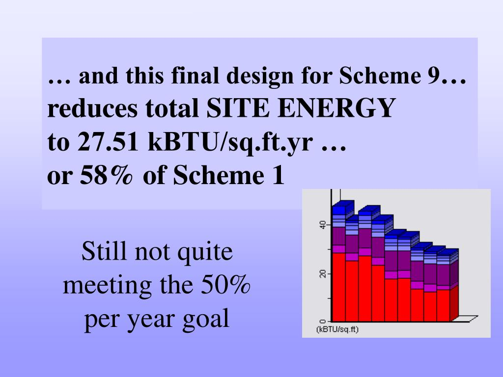 … and this final design for Scheme 9