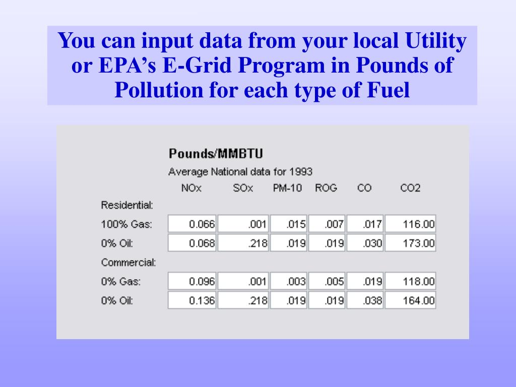 You can input data from your local Utility or EPA's E-Grid Program in Pounds of Pollution for each type of Fuel