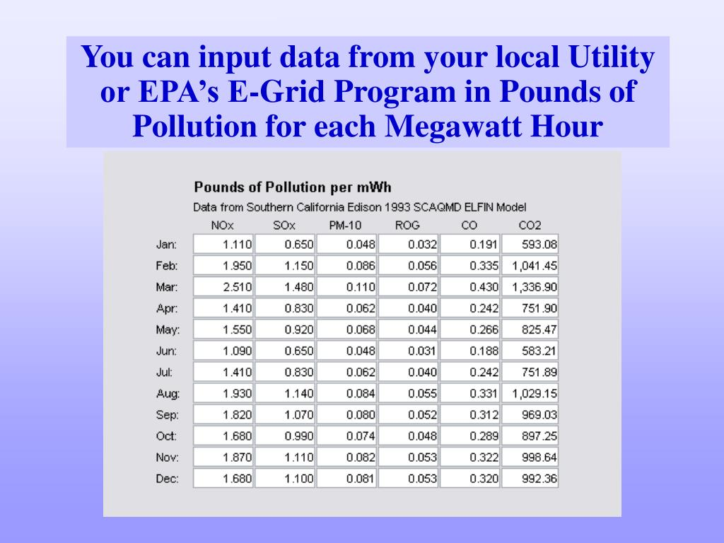 You can input data from your local Utility or EPA's E-Grid Program in Pounds of Pollution for each Megawatt Hour