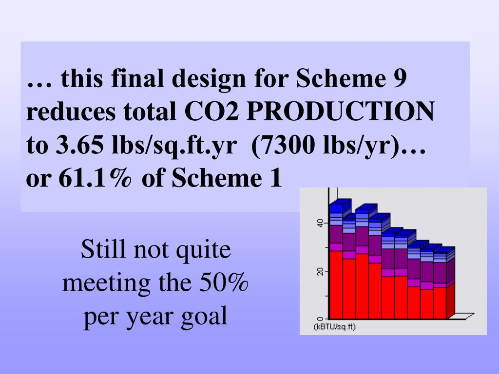 … this final design for Scheme 9