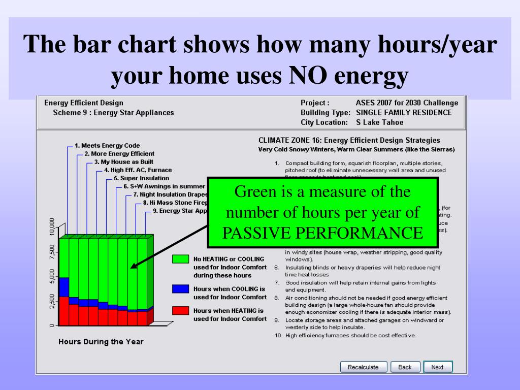 The bar chart shows how many hours/year your home uses NO energy