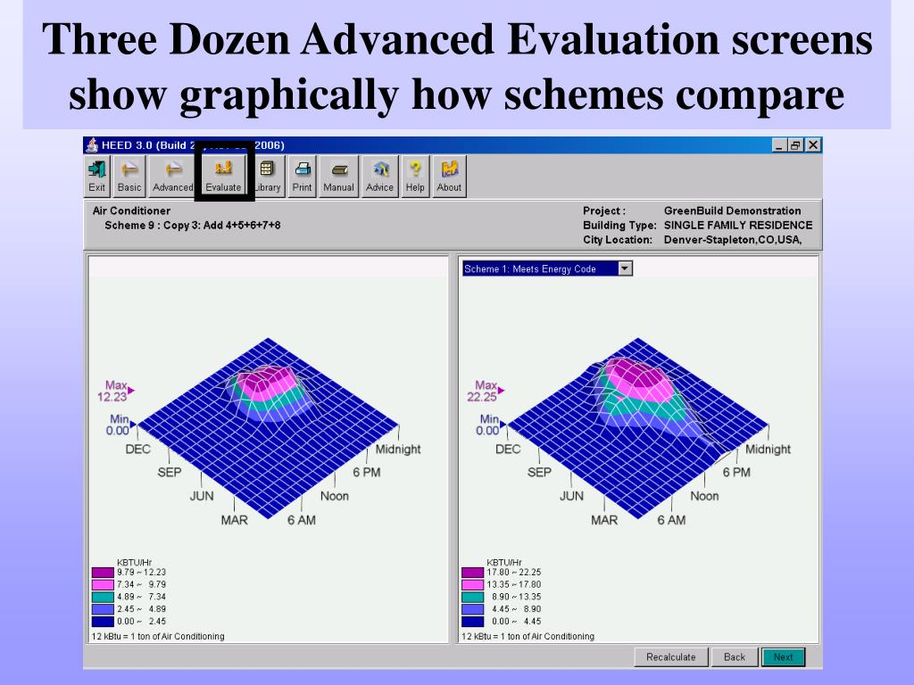 Three Dozen Advanced Evaluation screens show graphically how schemes compare