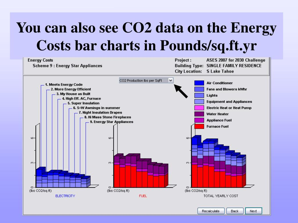 You can also see CO2 data on the Energy Costs bar charts in Pounds/sq.ft.yr