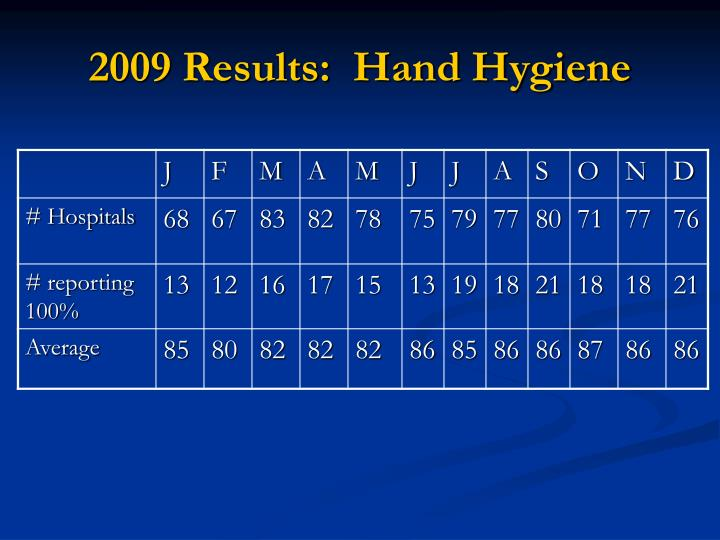 2009 Results:  Hand Hygiene