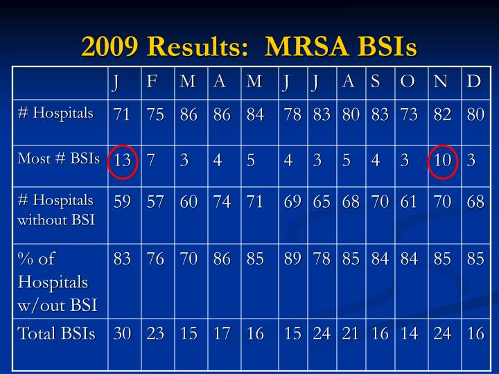2009 Results:  MRSA BSIs
