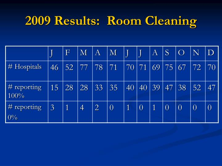 2009 Results:  Room Cleaning