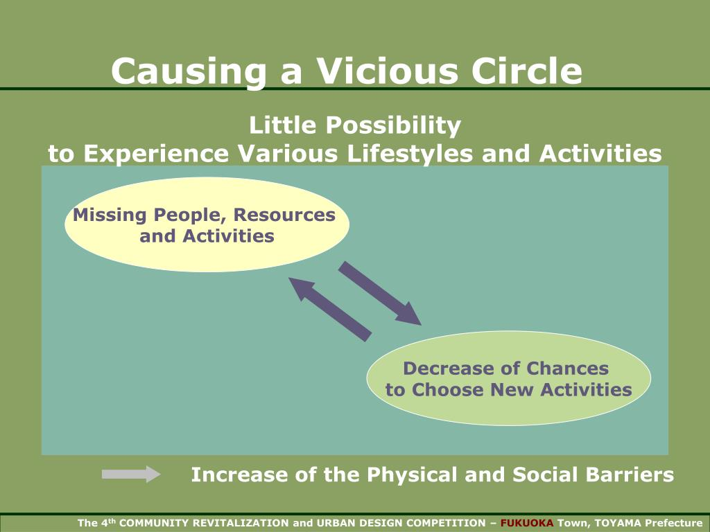 Increase of the Physical and Social Barriers