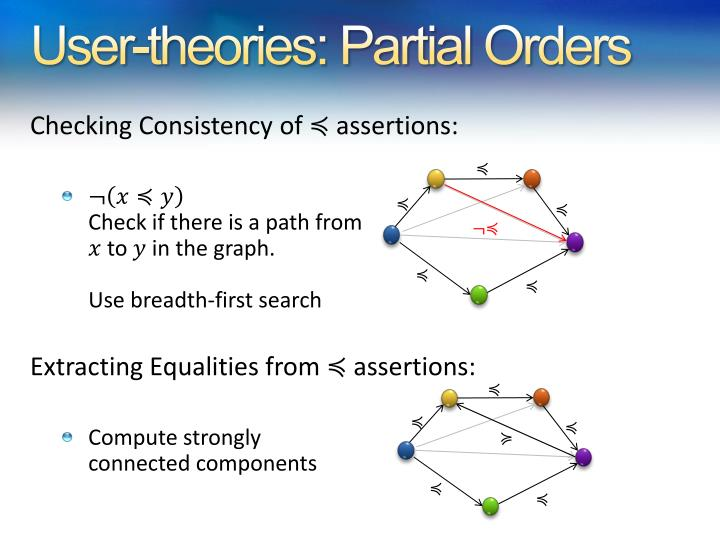 User-theories: Partial Orders