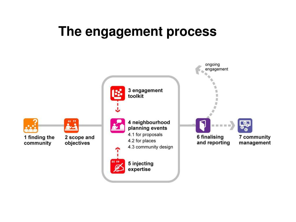 The engagement process