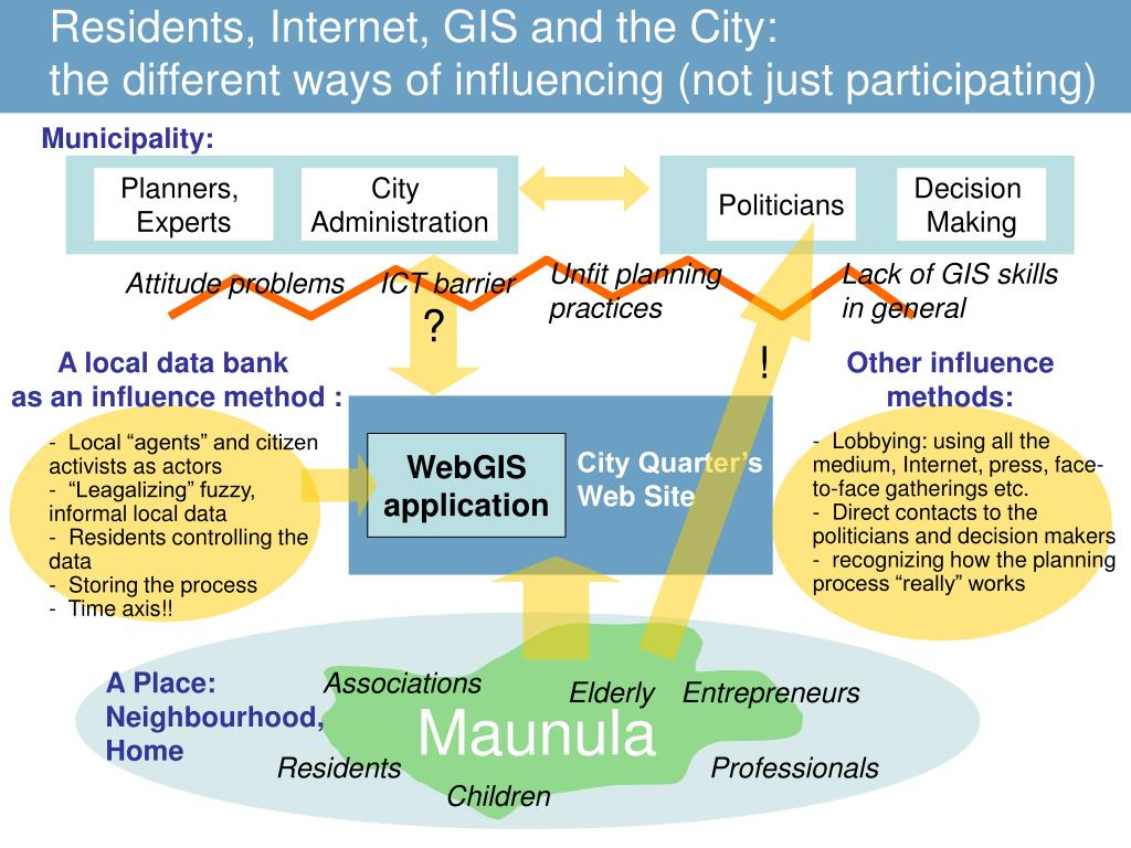 Residents, Internet, GIS and the City:
