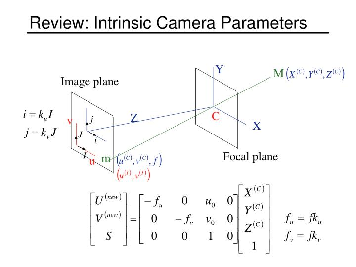 Review: Intrinsic Camera Parameters