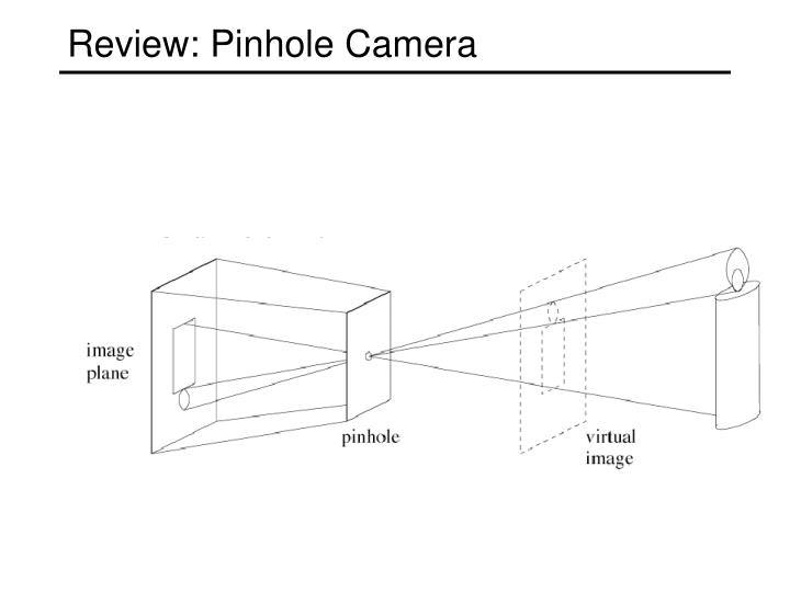 Review: Pinhole Camera