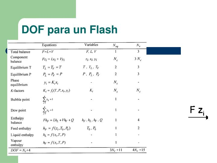 DOF para un Flash