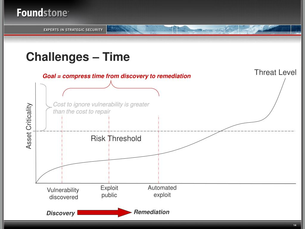 Goal = compress time from discovery to remediation