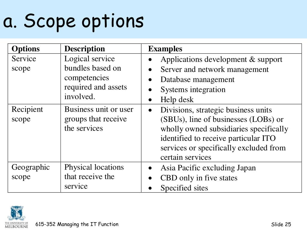 a. Scope options