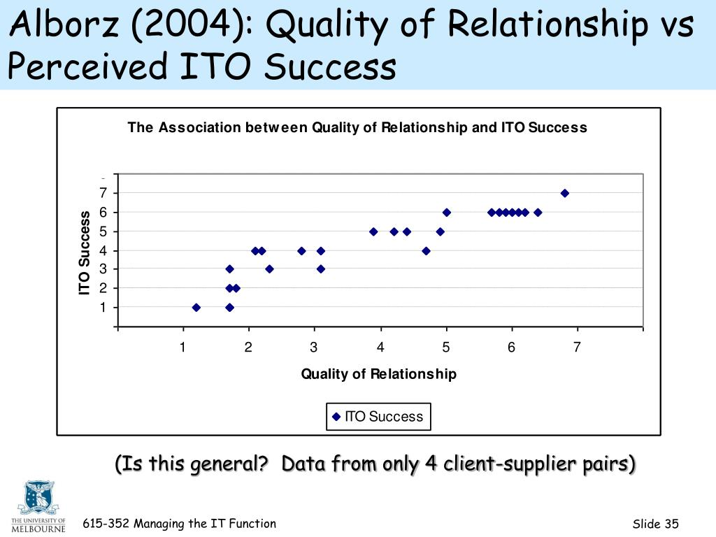 Alborz (2004): Quality of Relationship vs Perceived ITO Success