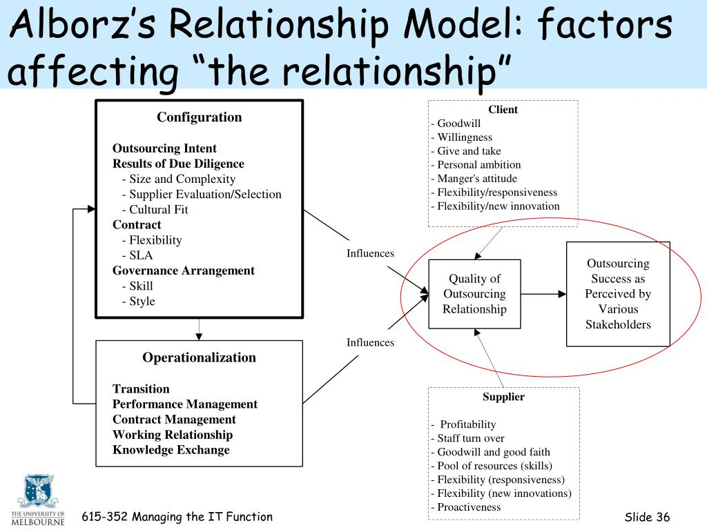 "Alborz's Relationship Model: factors affecting ""the relationship"""