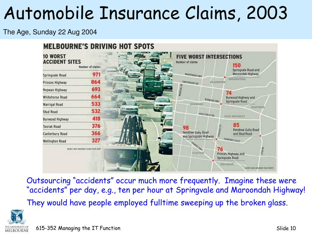 Automobile Insurance Claims, 2003