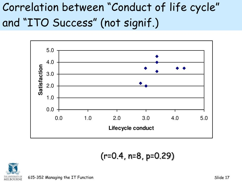 "Correlation between ""Conduct of life cycle"" and ""ITO Success"" (not signif.)"