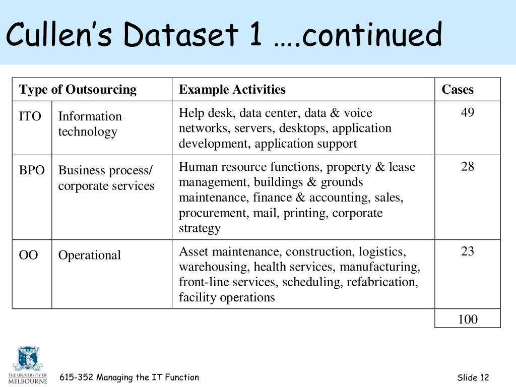 Cullen's Dataset 1 ….continued