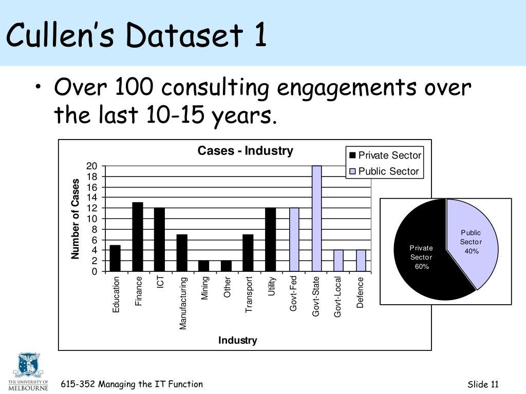 Cullen's Dataset 1