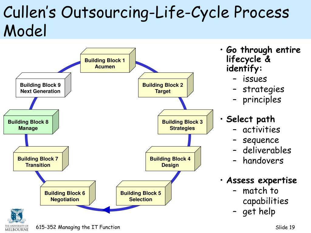 Cullen's Outsourcing-Life-Cycle Process Model