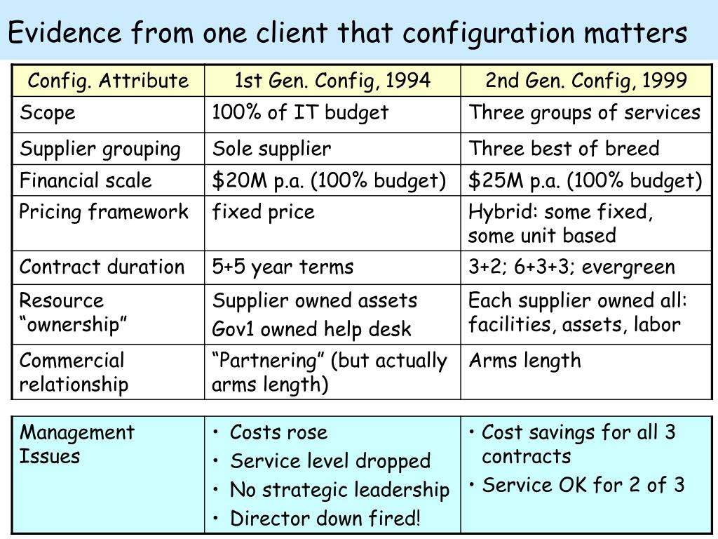 Evidence from one client that configuration matters