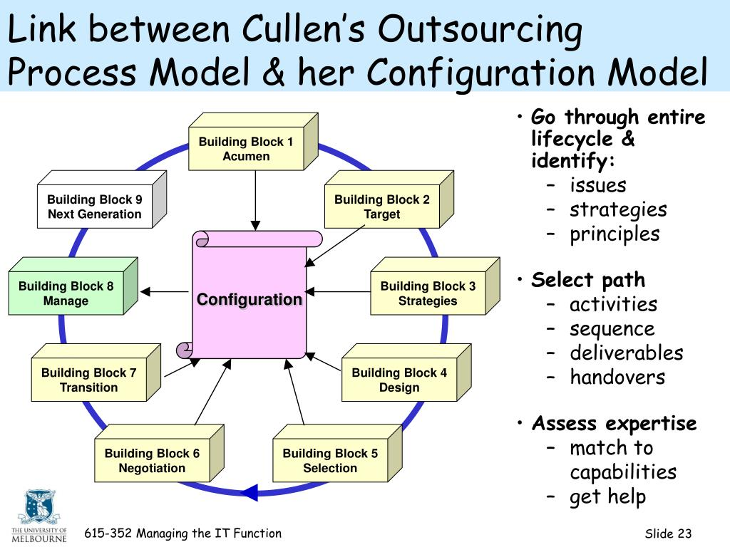 Link between Cullen's Outsourcing Process Model & her Configuration Model