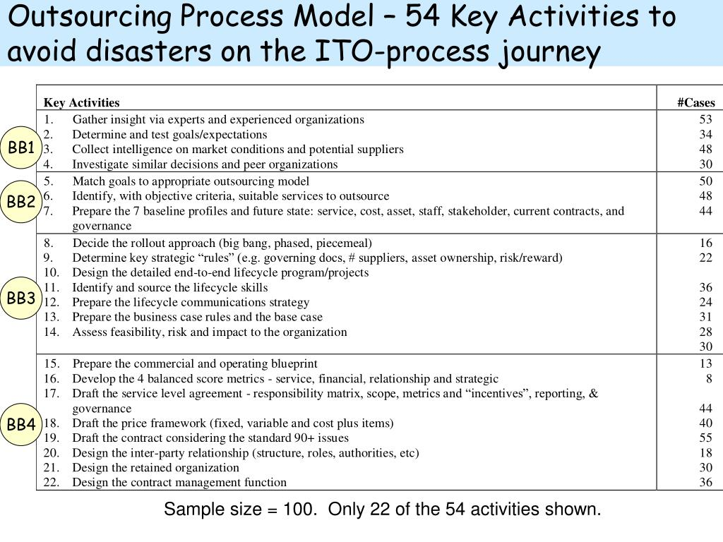 Outsourcing Process Model – 54 Key Activities to avoid disasters on the ITO-process journey