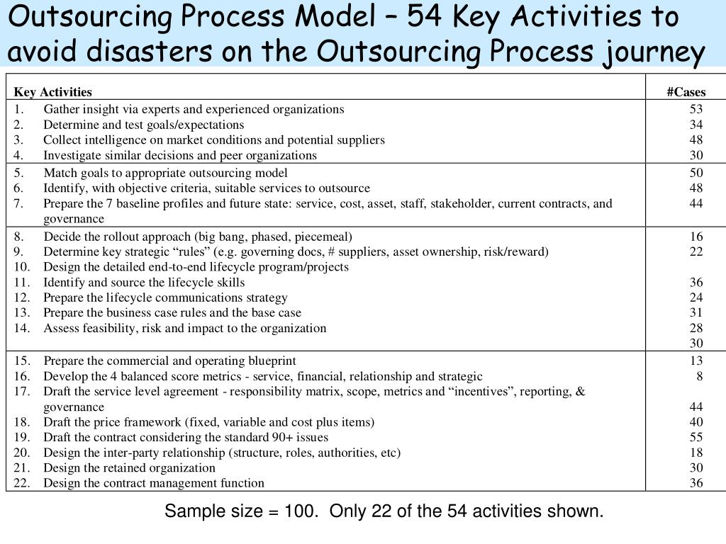 Outsourcing Process Model – 54 Key Activities to avoid disasters on the Outsourcing Process journey