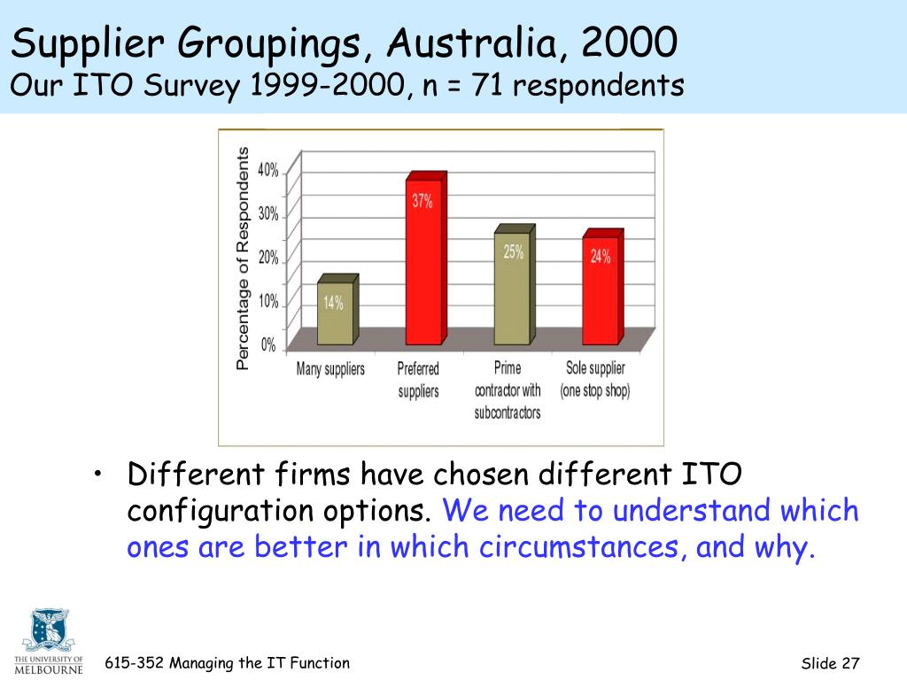 Supplier Groupings, Australia, 2000
