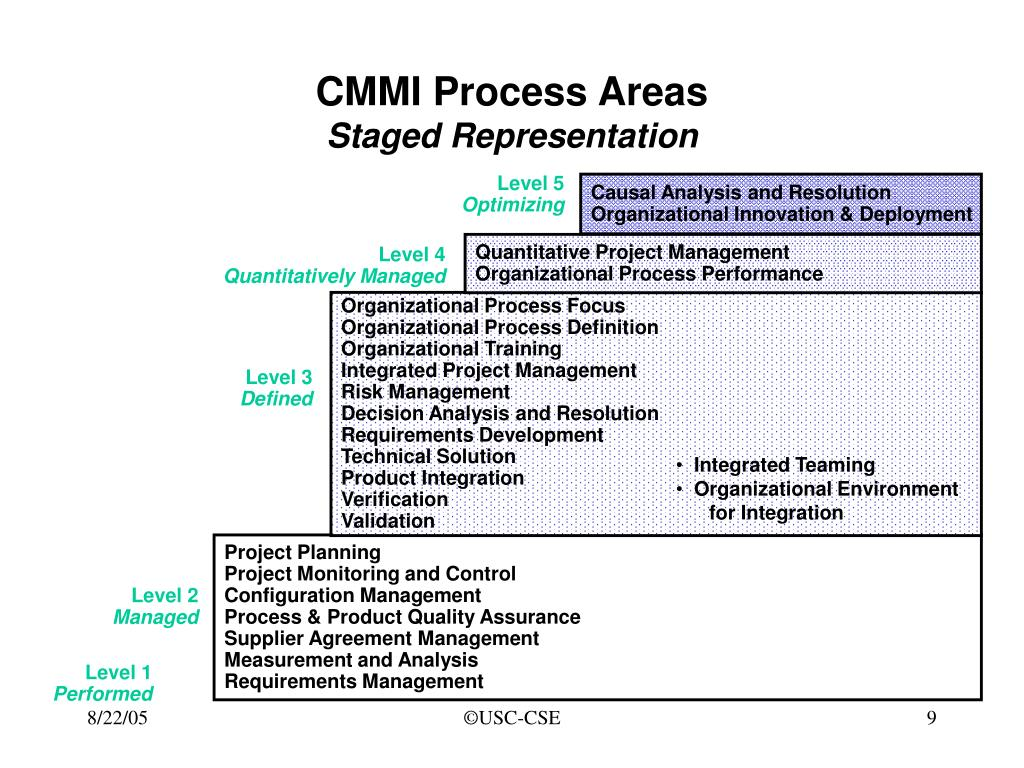 CMMI Process Areas