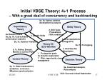 initial vbse theory 4 1 process with a great deal of concurrency and backtracking