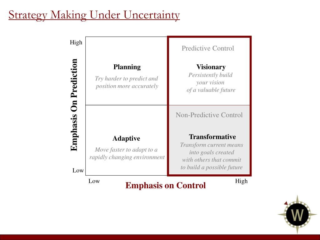 Strategy Making Under Uncertainty