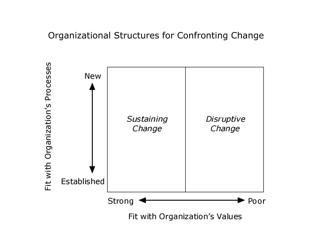 Organizational Structures for Confronting Change