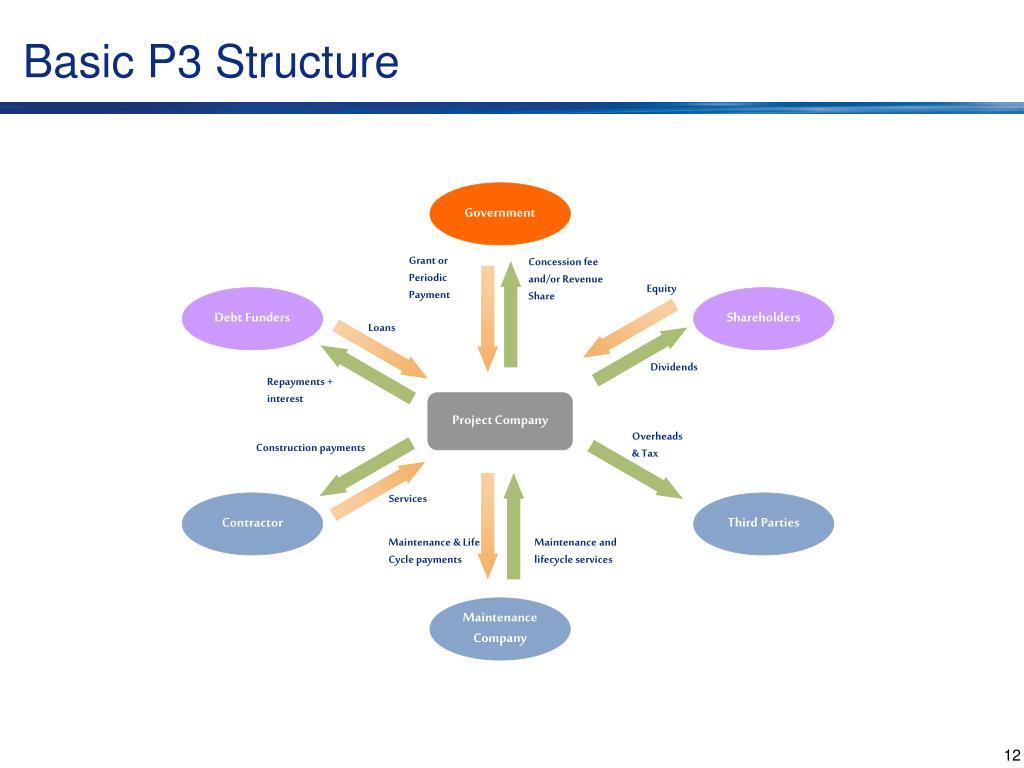 Basic P3 Structure
