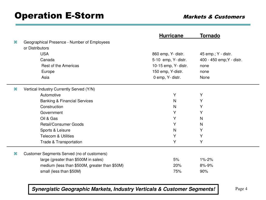 Operation E-Storm