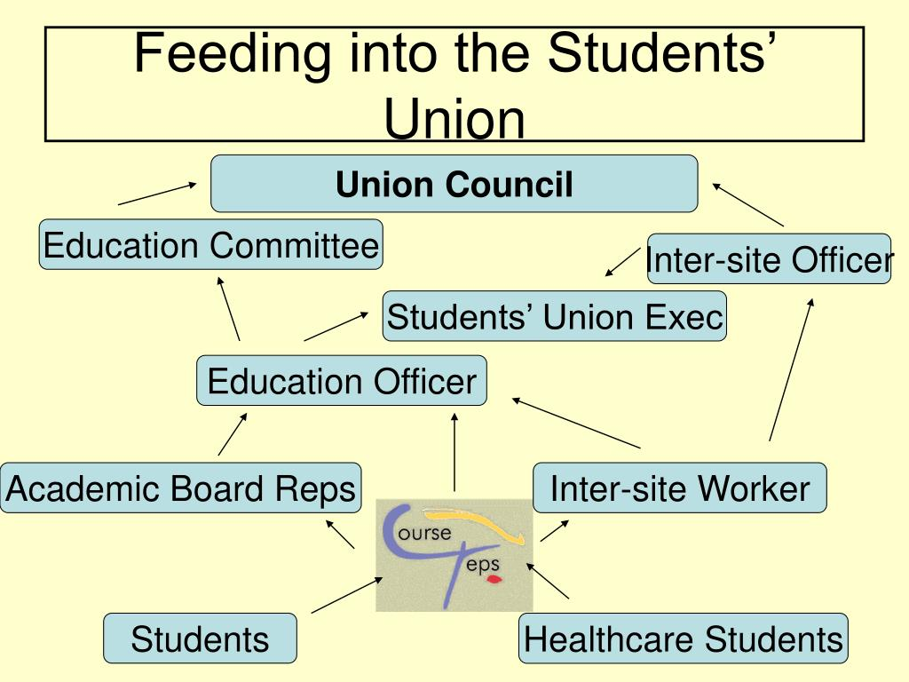 Feeding into the Students' Union