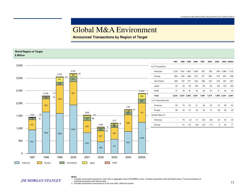 K:\Utkarsh\GLOBAL M&A\GLOBAL M&A.ppt\A2XP\03 OCT 2005\6:52 PM\13