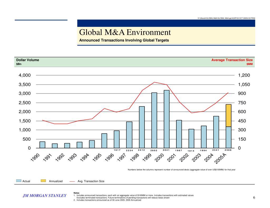K:\Utkarsh\GLOBAL M&A\GLOBAL M&A.ppt\A2XP\03 OCT 2005\6:52 PM\8